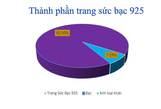 Thành phần của trang sức bạc 925 hiện nay bao gồm 92,5% là bạc nguyên chất và 7,25% là các hợp chất kim loại khác