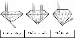 Cách nhận biết kim cương thật giả