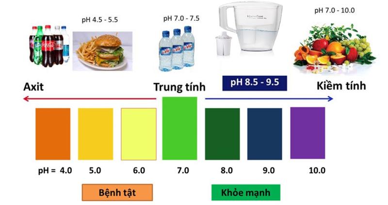 Nước ion kiềm tươi OH- là loại nước gì?